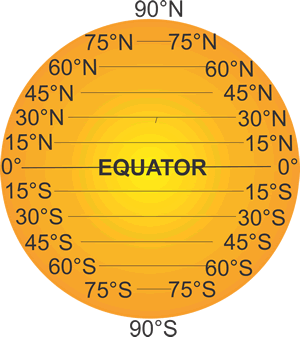Longitude and Latitude - degrees of latitude away from the equator