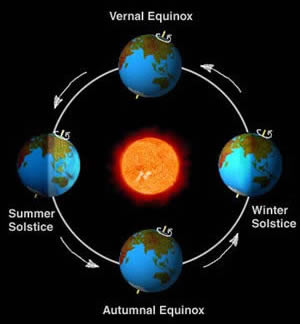 graphic representation of the seasons