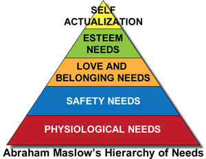 Maslow's Hierachy of Needs