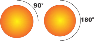 90 degree is a quarter circle or sphere; 180 degrees in a half circle or sphere